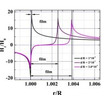 Magnetic Flux Penetration Into Finite Length Thin-walled Niobium Cylinders