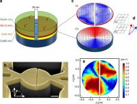 Controlling Supercurrents And Their Spatial Distribution In Ferromagnets
