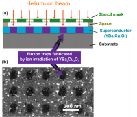 Unconventional Critical State In YBa2Cu3O7-δ Thin Films With A Vortex-pin Lattice Fabricated By Masked He+ Ion Beam Irradiation