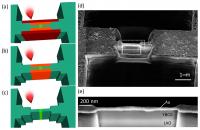 Vortex Lattice Instabilities In YBa2Cu3O7-x Nanowires