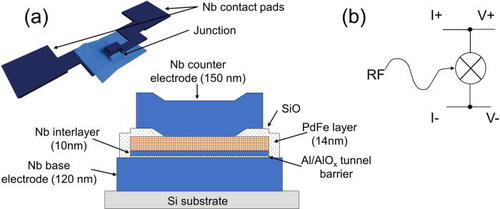 RF Assisted Switching In Magnetic Josephson Junctions