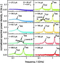 Radiofrequency Generation By Coherently Moving Fluxons