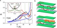 Angular Flux Creep Contributions In YBa2Cu3O7−δ Nanocomposites From Electrical Transport Measurements