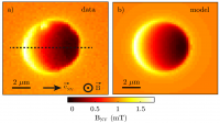 Real-Space Probing Of The Local Magnetic Response Of Thin-Film Superconductors Using Single Spin Magnetometry