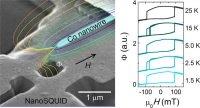 NanoSQUID Magnetometry On Individual As-grown And Annealed Co Nanowires At Variable Temperature