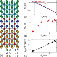 Interplay Between Spin-orbit Coupling And Ferromagnetism In Magnetotransport Properties Of A Spin-polarized Oxide Two-dimensional Electron System