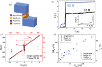 Electrodynamics Of Josephson Junctions Containing Strong Ferromagnets