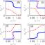 Anomalous Josephson Effect Controlled By An Abrikosov Vortex