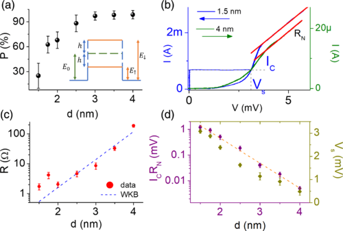 Tuning Of Magnetic Activity In Spin-Filter Josephson Junctions Towards Spin-Triplet Transport