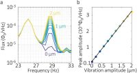 Improving The Sensitivity Of Scanning Probe Microscopy With Mechanical Vibrations