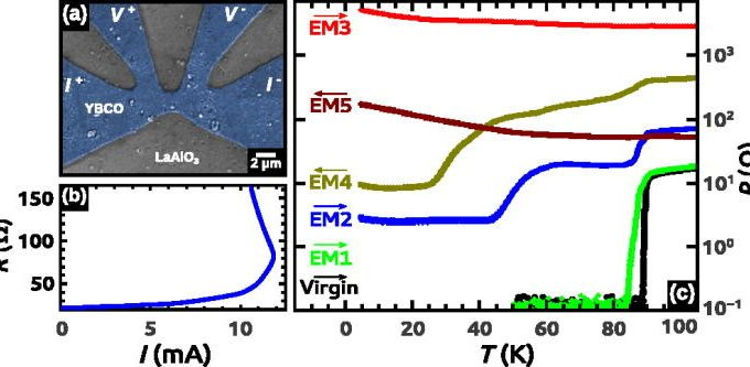 Electromigration In The Dissipative State Of High-temperature Superconducting Bridges