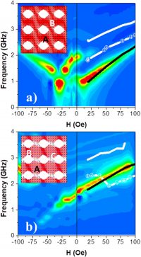Magnetic Properties Of Permalloy Antidot Array Fabricated By Interference Lithography