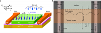 Magnon–fluxon Interaction In A Ferromagnet/ Superconductor Heterostructure