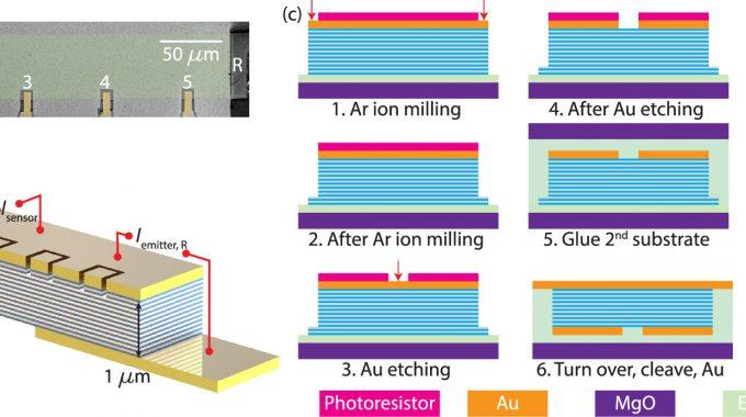 On-Chip Sensing Of Hotspots In Superconducting Terahertz Emitters