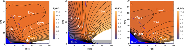 Protected Superconductivity At The Boundaries Of Charge-density-wave Domains